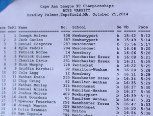 Boys top finishers